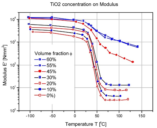 Pigment (TiO2) concentration on Tg