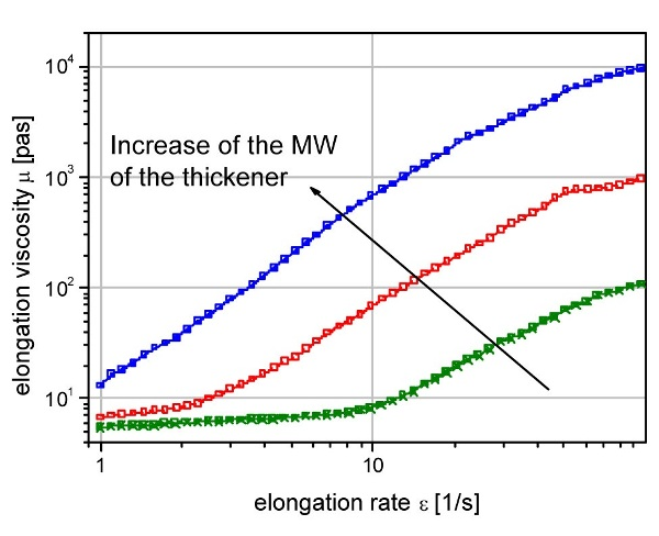 Elongation viscosity of conventional thickeners with different molecular weight