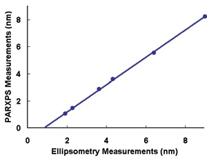 Comparison of PARXPS and ellipsometry