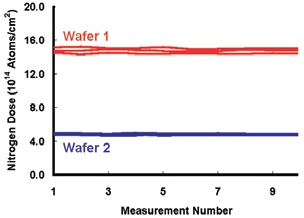 Dynamic repeatability tests showing the nitrogen dose in the oxynitride layer at three points on each of two wafers.