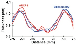 Comparison of the thickness measured using PARXPS with that measured using ellipsometry