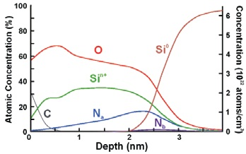 Concentration depth profile through a silicon oxynitride layer constructed using the Maximum Entropy method. Note that concentration axes do not apply to Si and C profiles.