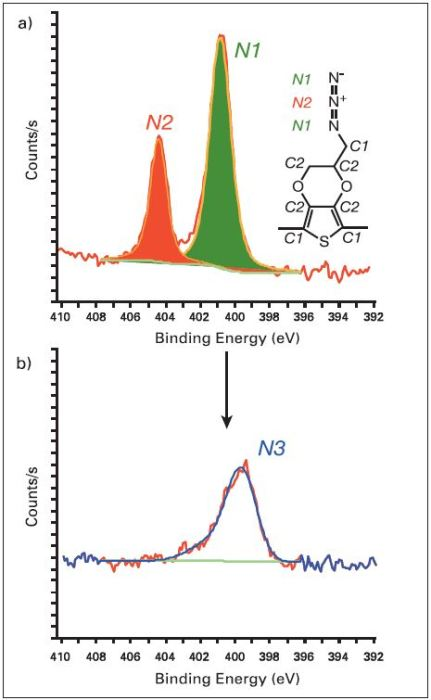 Degradation of PEDOT-azide can be seen in N1s spectra