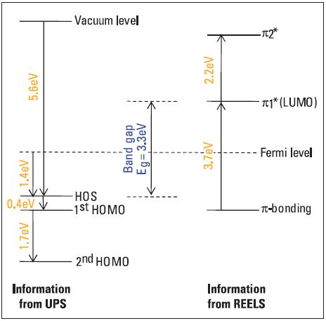 By combining the information from REELS and UPS the energy level diagram of PFO surface can be created