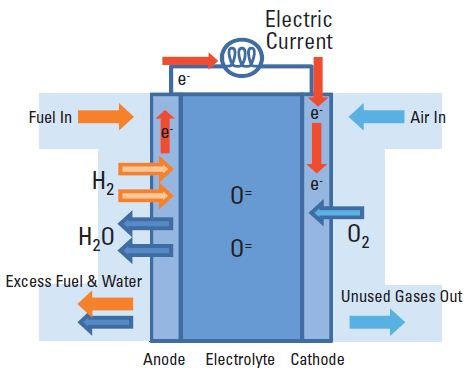 Schematic of operation of solid oxide fuel cell