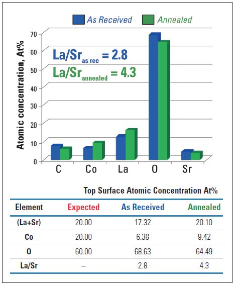 Elemental quantification of surface composition of annealed and as received samples