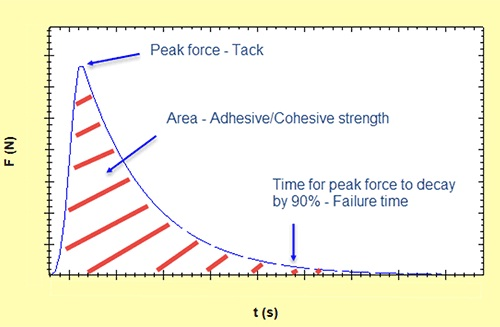 Annotated normal force-time profile showing key features for assessing adhesive/cohesive properties under tension.