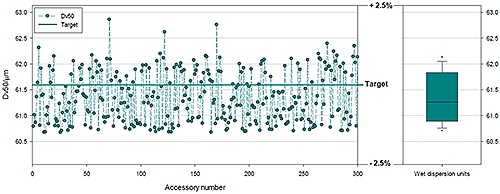 Data showing results produced by 300 different systems using a polydisperse glass bead reference sample.
