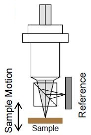 Michelson Interferometer