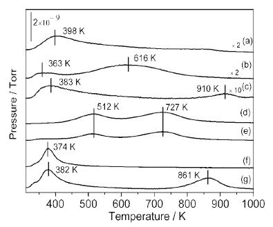 Temperature-programmed desorption of ammonia (NH3-TPD) profiles for various samples of (a) ZrO2, (b) TiO2, (c) Al2O3, (d) HZSM-5(25), (e) HZSM-5(38), (f) SBA-15, and (g) SiO2 (EISA).