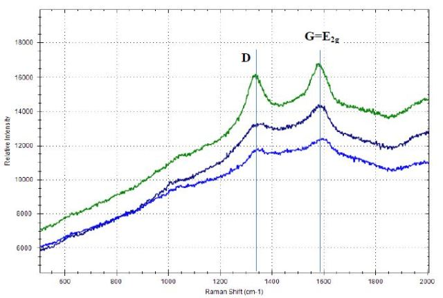 Raman spectra of carbon black materials with D-band and G- band