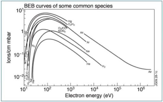 The electron impact ionization efficiency curves