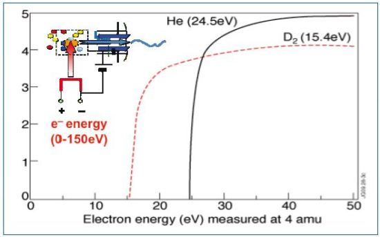 The electron energy spectra for D2 and He with ionization onsets at 15.4 and 24.5eV, respectively.