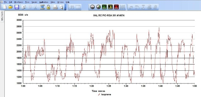 MASsoft v7 Data showing breath by breath isoprene levels during an exercise test.
