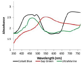 Diffuse reflectance spectra of the bluish samples