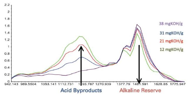 The IR spectra for oils with BN in the range of 12 to 38mgKOH show depletion of the alkaline reserve and accumulation of acidic by products.