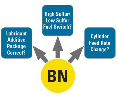 BN results answer many questions for both engine health and lubrication considerations.