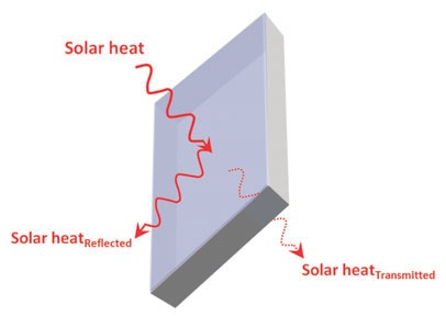 An example of a use of low-E glass to control room temperature by controlling transmission of infrared radiation from the sun