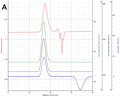 Chromatogram of the polystyrene sample showing the RI (red), Viscometer (blue) RALS (green) and LALS (black) detector signals.