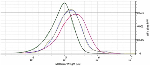 Molecular weight distribution overlays of PS (red & purple), PMMA (green & black), and PVC (blue and tan).