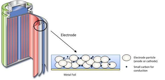 Structure of the lithium-ion battery