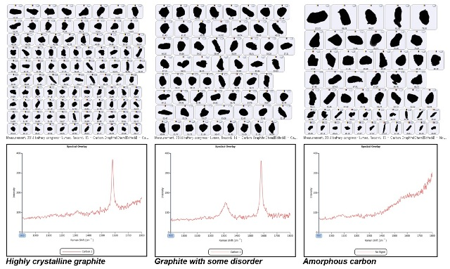 Top - Example particle images for each carbon class; Bottom - Raman spectra associated with the 3 carbon classes.