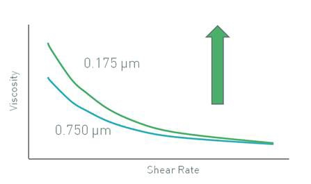 Decreasing particle size increases viscosity.