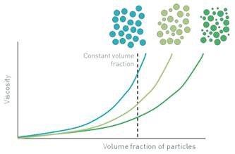 Viscosity decreases when the particle size distribution increases.