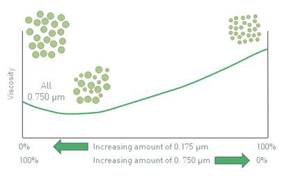 The effect on the viscosity of particle size and particle size distribution can be used in combination for some interesting effects.