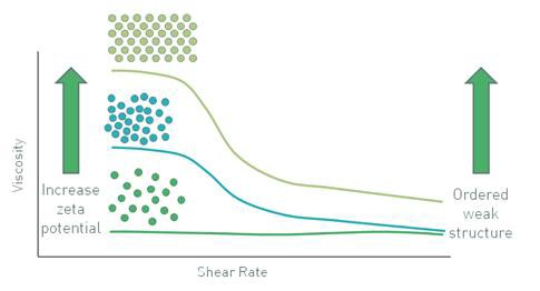Increasing the magnitude of the zeta potential increases the low shear viscosity.