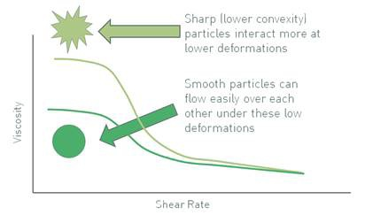 Smoother particles have a lower low shear viscosity than those which are sharp/non-smooth.