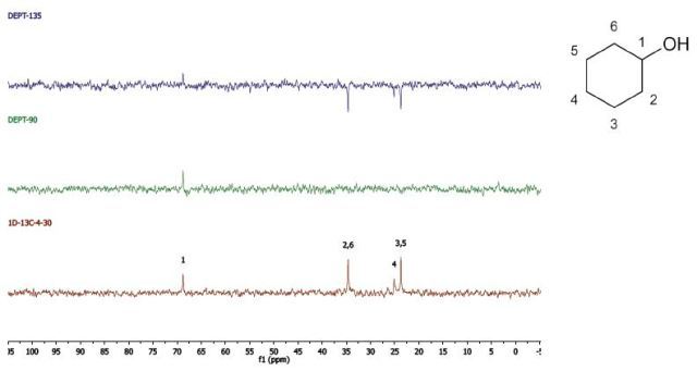 DEPT and 1D 13C-NMR spectra of neat cyclohexanol (4 scans)