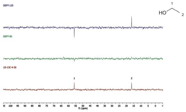 Identifying Alcohols Using NMR Spectroscopy