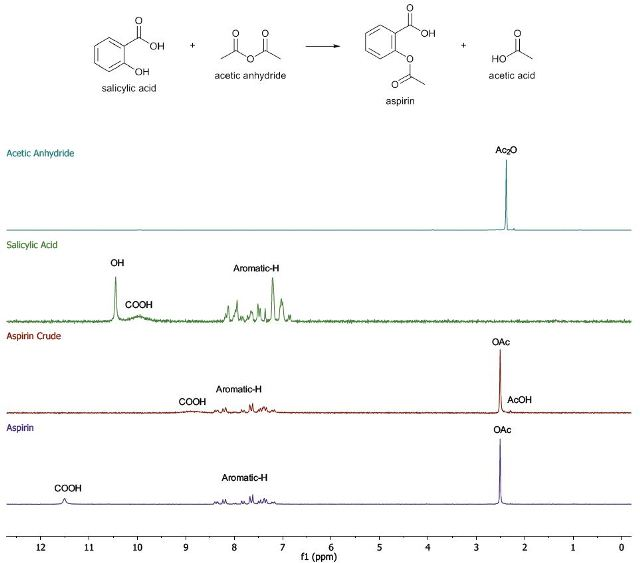 aspirin sythesis Aspirin synthesis organic chemistry 231l fall 2005 main reaction mechanism side reactions & by-products data table flow chart scheme for purification infrared.