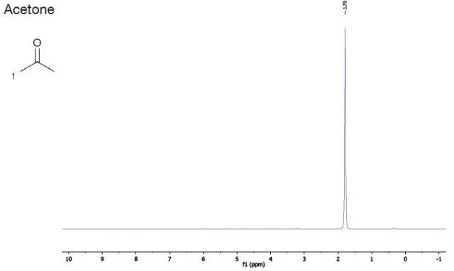 Using Benchtop Proton Nmr Spectroscopy To Determine The