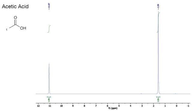 Reference solvents graph - acetic acid