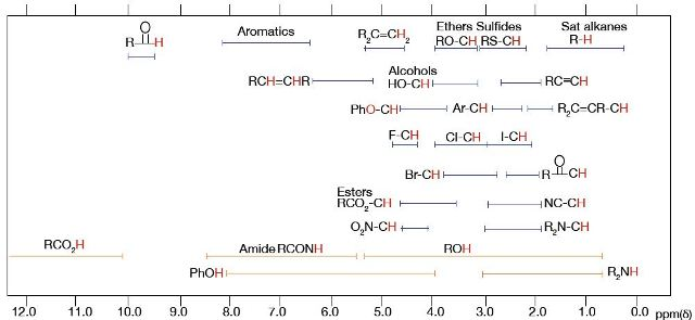 using proton nmr spectroscopy for the identification of the isomers of ethyl acetate  butyric