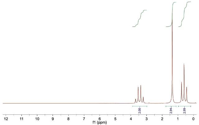 Using Proton Nmr Spectroscopy For The Identification Of The