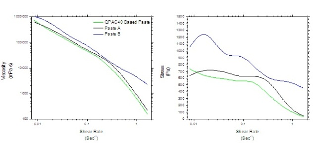 Viscosity (left) and Stress (right) vs. shear rate of each thick film paste.