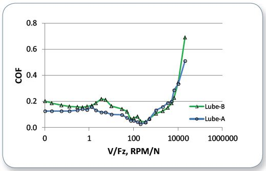 Comparative Stribeck curves of Lube-A and Lube-B.