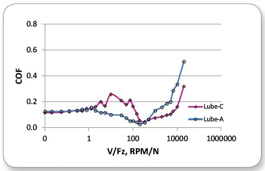 Comparative Stribeck curves of Lube-A and Lube-C