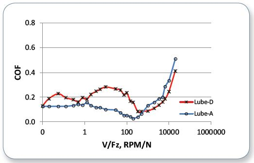 Comparative Stribeck curves of Lube-A and Lube-D