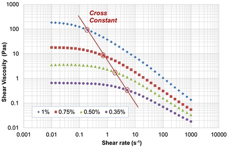 Viscosity profiles for polymer solutions of increasing concentration measured using a rotational rheometer.