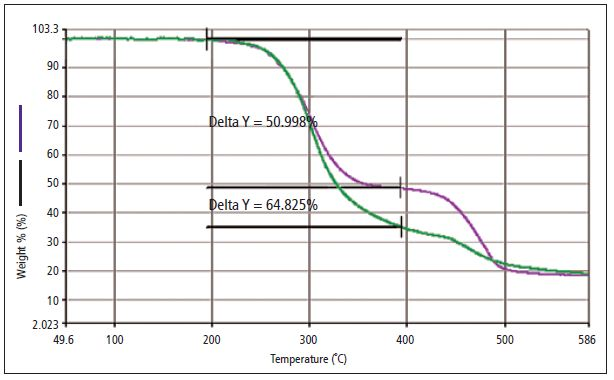 analyzing pvc of differing phthalate content using tg ms and tg gc ms