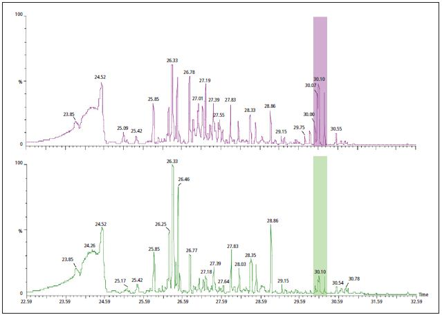 analysis of gc ms rice metabolomics data Analysis of metabolomics gc/ms data package index normdotproduct: normalized dot product methods for the analysis of gas chromatography.