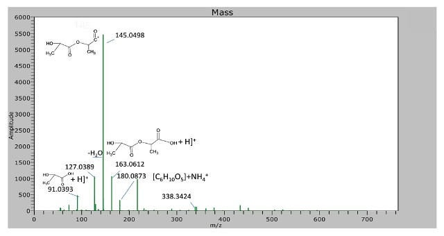 Spectra of commercially available PLLA polymer using the DSA/TOF. The fragments of the polymer (monomer, dimers) were identified using accurate mass. An ion at m/z 338.3424 was also observed.