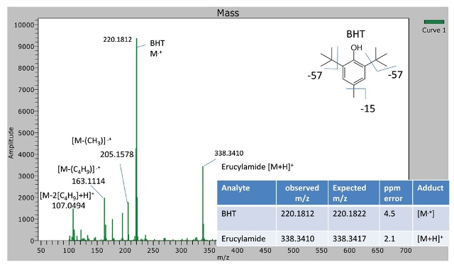 Spectra for PLLA containing 2 wt.% BHT. BHT along with its fragments was identified (mass accuracy < 5 ppm). A dominant ion corresponding to the accurate mass of erucylamide was observed at m/z 338.3410.