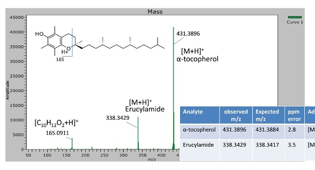 Spectra for PLLA biopolymer containing 0.95% α-tocopherol and its fragment ion at m/z 165.0911 were observed. A contaminant peak for erucylamide was also observed at m/z 338.3429.
