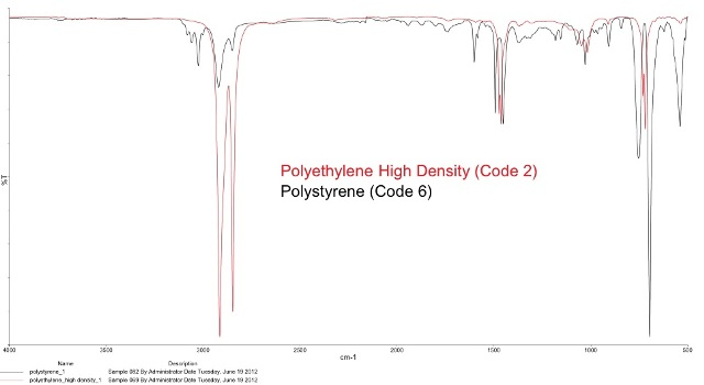Polymer Identification For Recycling