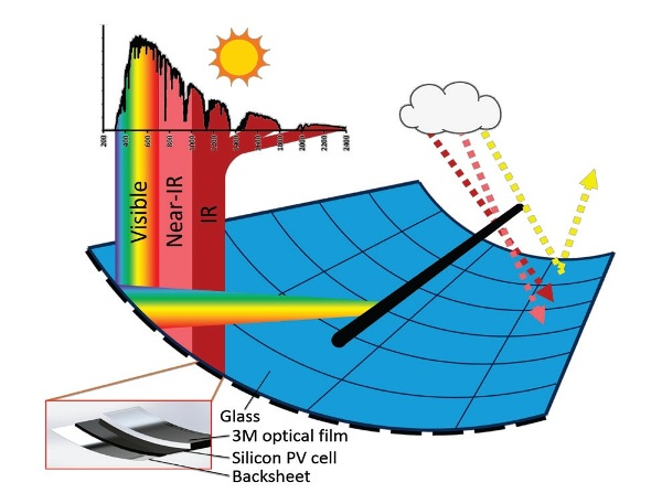 Rendering and schematic of the proposed curved photovoltaic module. The 3M® visible mirror film would make the module appear mirrored at visible wavelengths but black at near-infrared wavelengths.